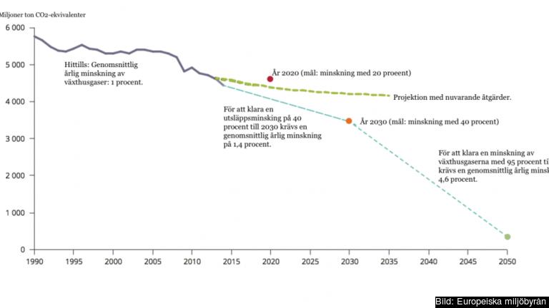 Projektion över framtida klimatmål.
